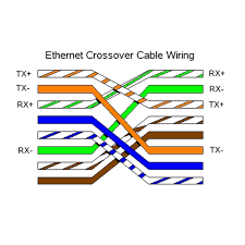 crossover ethernet cable vs regular types of cables Ethernet Crossover Wiring network ethernet cat 5e utp crossover cable rj45 lead 2m xxurt crossover ethernet cable vs regular ethernet crossover cable wiring