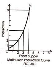malthusian theory of population criticisms and it s applicability  food supply malthusian population curve