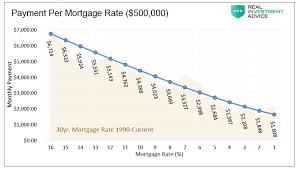 Housing Sector Analysis Headwinds Grow As Rates Tick Higher