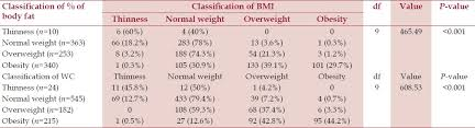 Acsm Waist Circumference Chart Prevalence Of Overweight And Obesity In Portuguese