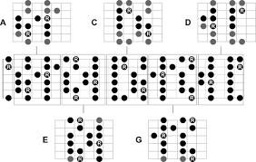 Guitar Caged System Chart The Caged System 2 The Major Scale And The Minor Pentatonic