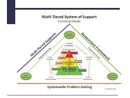 Rti Behavior Flow Chart Mtss Goodhue County Education District