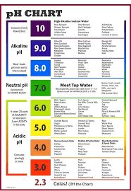 Ph Chart In Color Acidic Foods Alkaline Foods Alkaline Diet