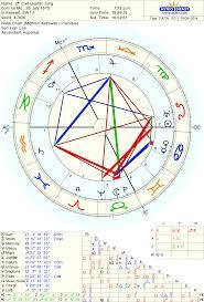Astro Databank Chart Of Carl Gustav Jung Born On 26 July