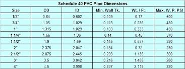 Thin Wall Steel Tubing Size Chart Pvc Pipe Dimensions In Top