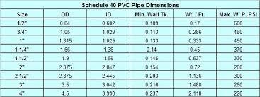 Pvc Pipe Dimension Chart Thin Wall Steel Tubing Size Chart Pvc Pipe Dimensions In Top