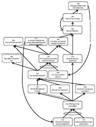crt example thinking processes current reality tree chris hohmann on warning notice template