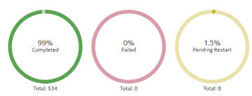 Pie Chart Chart Show Incorrect Percentage Issue 201