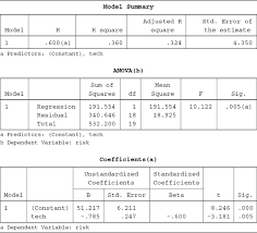table a 3 example 1 output from spss