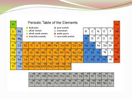 States Matter Periodic Table Slide 3 Portrait Simple 2 Elements ...