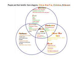 Pumpkin Venn Diagram Venn Diagram By Emily