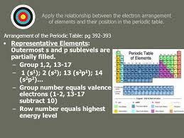 Ch. 14: Chemical Periodicity Standard: Matter consists of atoms ...