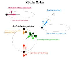 how does uniform linear motion differ from uniform circular motion    some diagrams of circular motion enter image source here