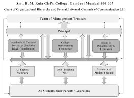 Formal Organizational Chart B M Ruia Girls College