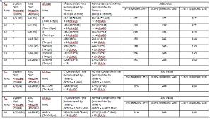arduino data sheet adc conversion time of atmega328 of arduino uno