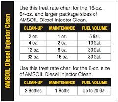 Diesel Additive Chart Amsoil Diesel Injector Clean Dosage Chart Diesel Oil