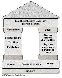 Toyota Process Flow Chart Toyota Production System Tps Lean Manufacturing