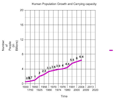 Human Population Growth And Carrying Capacity Bezaapes