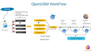 Windows Flatform Getting Started With Openusm On Docker For Windows Platform