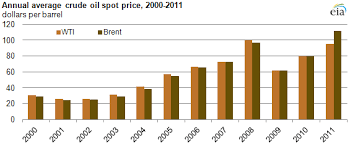 Crude Oil Per Barrel Chart 2011 Brief Brent Crude Oil Averages Over 100 Per Barrel In