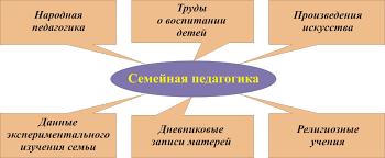 Семейная педагогика источники и связь с другими науками ДОШКОЛЯТА Идем дальше