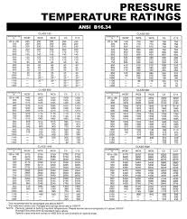 Judicious 410a Pressures Chart Refrigerant Temperature And