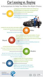 Leasing Vs Buying Cars Car Leasing Vs Buying 5 Things You Must Know Infographic