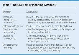 Natural Family Planning Mucus Chart Natural Family Planning American Family Physician