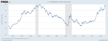 Trade Weighted Dollar Index Babypips Com