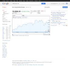 Djia Chart Google Colgate Share Price History