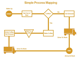 Simple Process Map Process Mapping 101 Hahn Lukey Houle