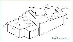 here for roofing terminology