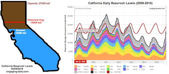 Ca Reservoir Levels Chart How Much Water Is In California Reservoirs Current And