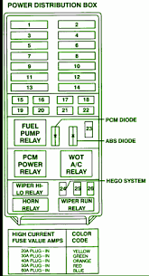 fuse box car wiring diagram page  1995 ford explorer fuse box diagram