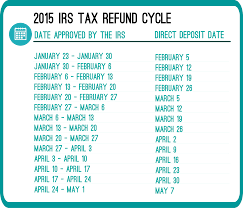 Illinois State Refund Cycle Chart 2018 14 Scientific Irs Cycle Refund Chart