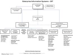 Office Of Information Technology Organization Chart April 16