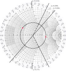 Learn Stub Tuning With A Smith Chart Technical Articles