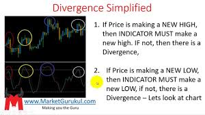 Marketgurukul Chart What Is Divergence In Hindi Technical Analysis For Indian Stocks