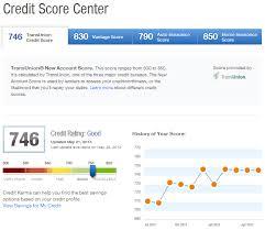 Free Credit Monitoring With Credit Karma And Credit Sesame