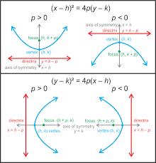 parabolas with any vertex read