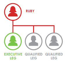 Ruby Chart It Works It Works Compensation Plan Commission Structure Breakdown