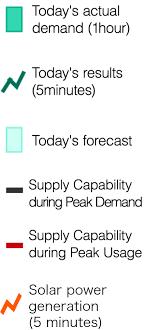 Tepco Stock Price Chart Tepco Tepco Electricity Forecast