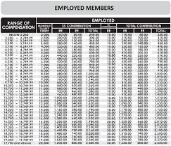 sss contribution table 2019 how much