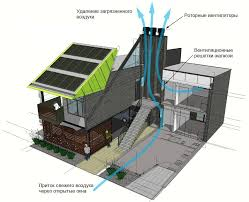 Виды вентиляции преимущества и недостатки вентиляционных систем Схема движения воздушного потока внутри дома при естественной вентиляции