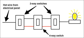 how three way light switches work wiring a three way switch diagram this allows for the two traveler wires to travel through the four way switch and onto the next switch in the circuit, which means four wires will connect to