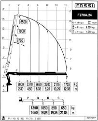 Fassi F270a 24 Load Chart Myshak Sales Rentals Ltd