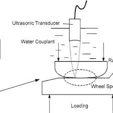 rail loading wheel diagram schematics wiring diagrams \u2022 53 foot trailer loading diagram schematic diagram of the scanning of a wheel rail contact download rh researchgate net 53 foot trailer loading diagram retaining wall loading diagram