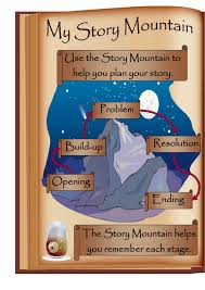 Story Mountain Planner Template Top 7 Story Planner Templates Free To Download In Pdf Format
