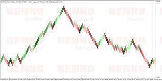 Mt5 Median Renko Indicator Renko Chart In Mt5