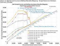 The Welfare Cliff And Why Many Low Income Workers Will Never